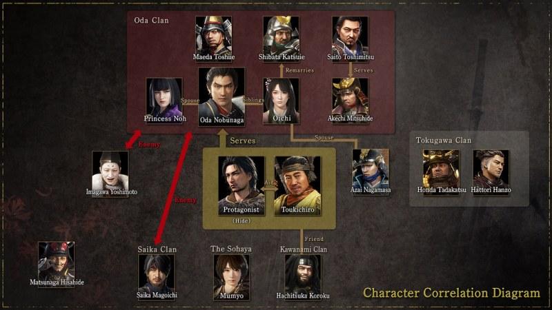 Nioh 2 Diagram Characters