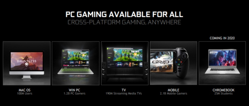 GeForce NOW accorde le gaming streaming sur PC, Mac, Télévision, Android et Chromebook