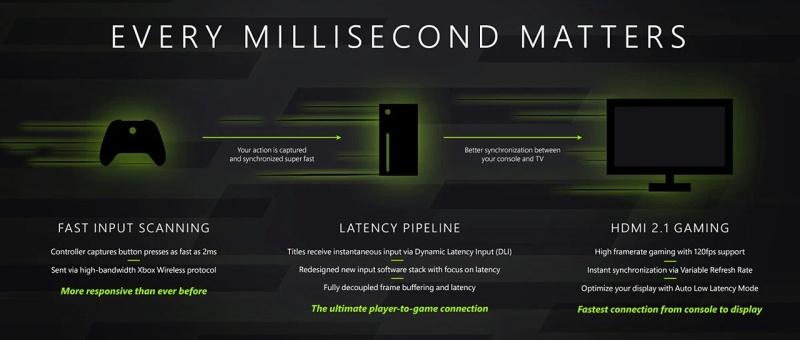 Les nouvelles technologies implantées garantissent des performances records en termes de latence